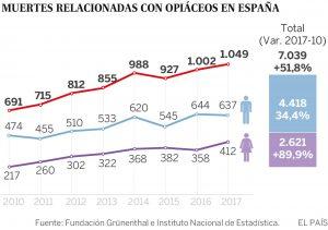 Muertes relacionadas con opiáceos en España